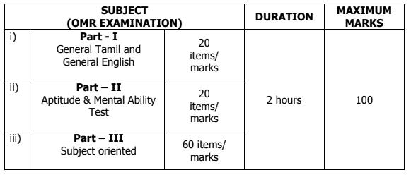TNEB Exam Pattern