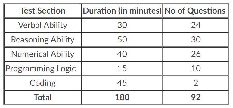 TCS NQT Exam Pattern