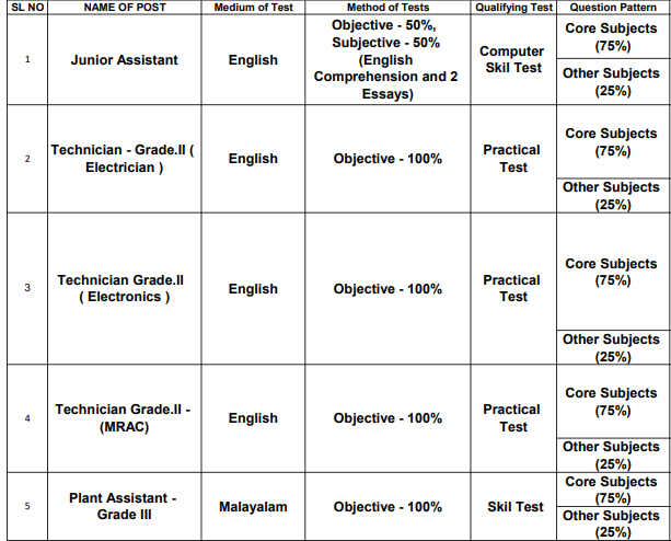 MILMA Exam Pattern 2021